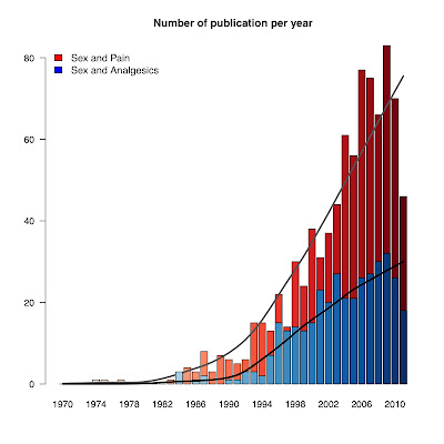 Using R to graph a subject trend in PubMed