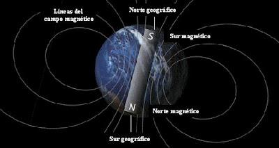 Polaridad de la Tierra