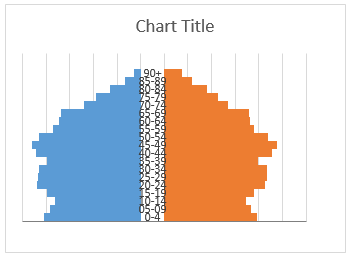 how to add an extra x axis in excel