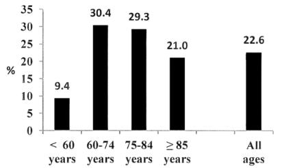 mRS5以上の脳卒中経験者の割合