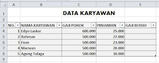 Tabel Data Karyawan