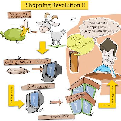 Shopping 2030