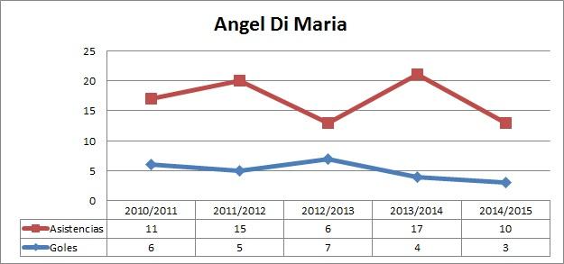 dimaria-stats-fullsporting