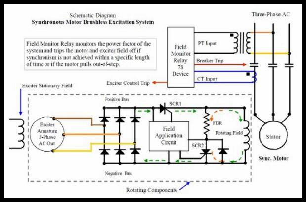 sistem eksitasi synchronous motor   ezkhel energy
