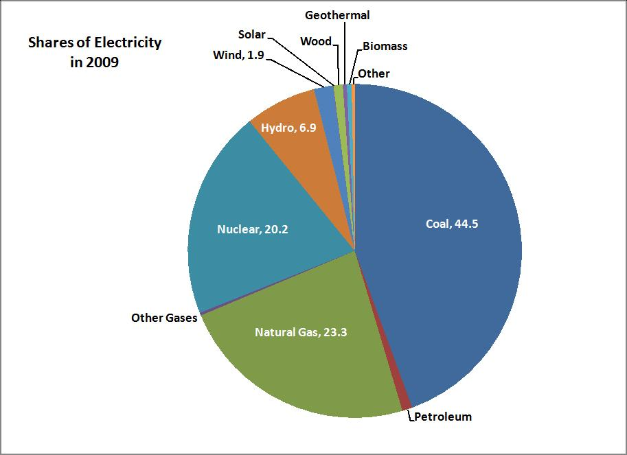 Federal energy subsidies have increased from $17.9 billion to $37.2 ...