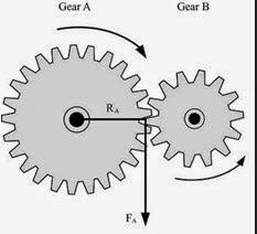 Menghitung Gigi Ratio Gearbox Sepeda Motor