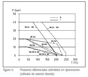 Figura 6. Presiones diferenciales admitidas en operaciones (válvulas de asiento blando)