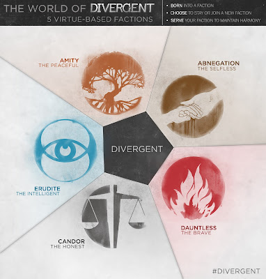Divergent Personalities Infographic