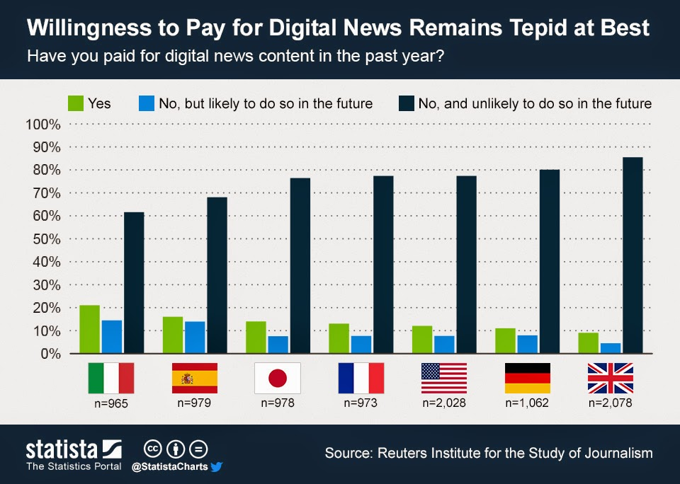nations that are willing to pay for digital news