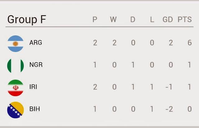 Keputusan Piala Dunia 2014 Argentina vs Iran
