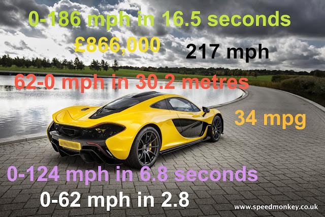 McLaren P1 stats