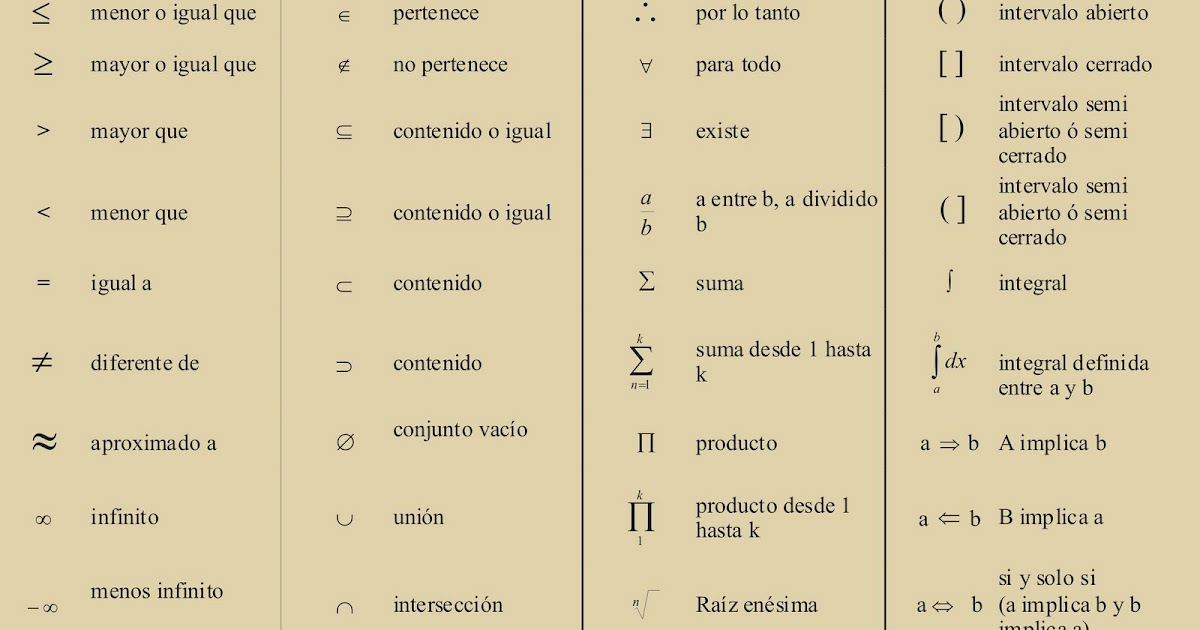 Cuarto eso s mbolos matem ticos lenguaje matem tico - Simbolos y su significado ...
