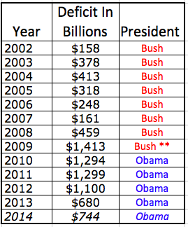 """Obamas Deficit >> """"The Lid"""": Obama Doubled the Deficit Before Cutting it in Half"""
