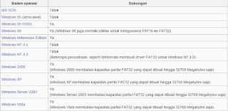 Apa Perbedaan NTFS, FAT32, exFAT