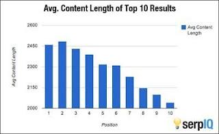 panjang rata-rata artikel yang muncul di halaman pertama Google