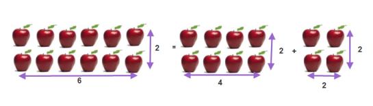 Susunan (6 × 2) buah apel yang dibagi menjadi (4 × 2) dan (2 × 2) buah apel