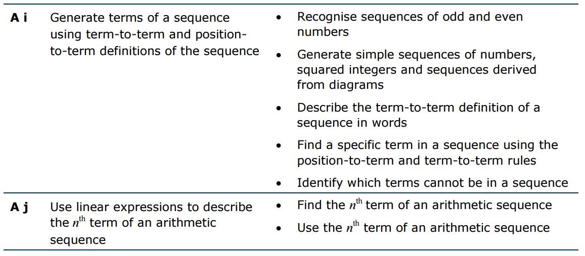 Resourceaholic: New GCSE: Sequences