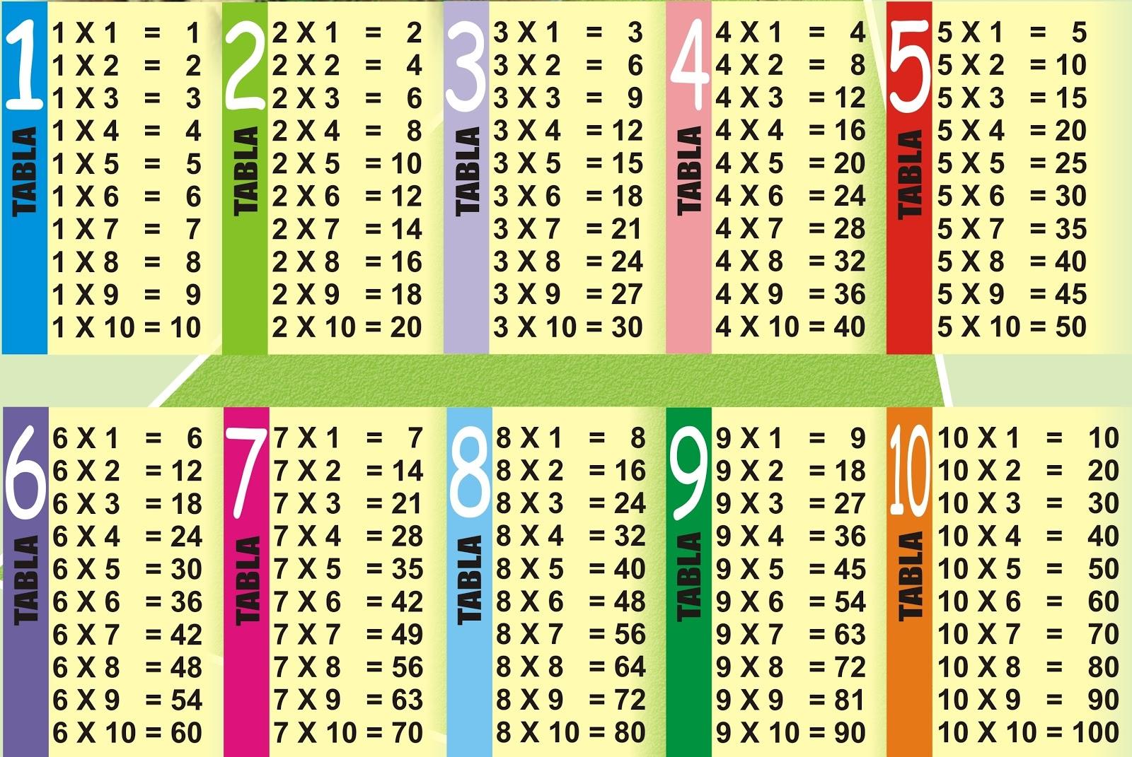 Matem ticas grado 4 operaciones b sicas y sus propiedades for Table de division de 99