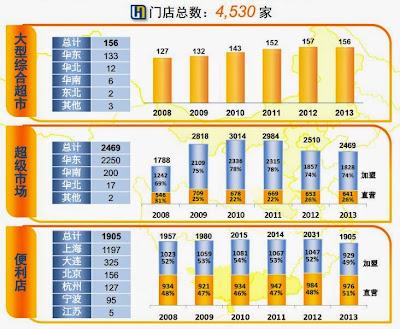 聯華超市 980 門店