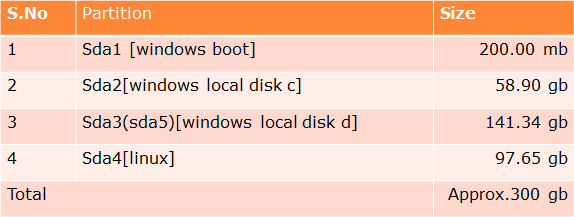 tamilnadu government laptop partition details