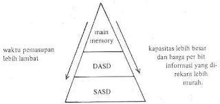Perbandingan main memory, DASD dan SASD