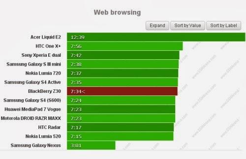 Potete navigare sul web per poco più di 7 ore e mezzo con il nuovo Phablet Z30 di Blackberry