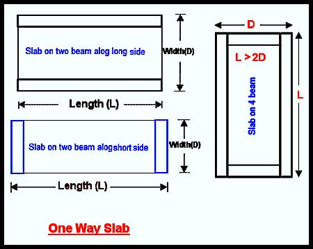 Types Of Solid Rcc Slabs Civil Beats
