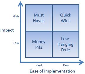 impact of marketing strategy on organizational performance pdf
