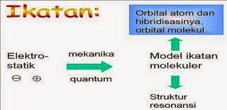 Ikatan Kimia Valensi dan Orbital