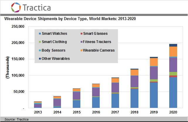 """smartwatch, fitness trackers ,cameras top 3 wearable market"""
