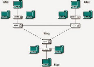 pengertian topologi jaringan hybrid