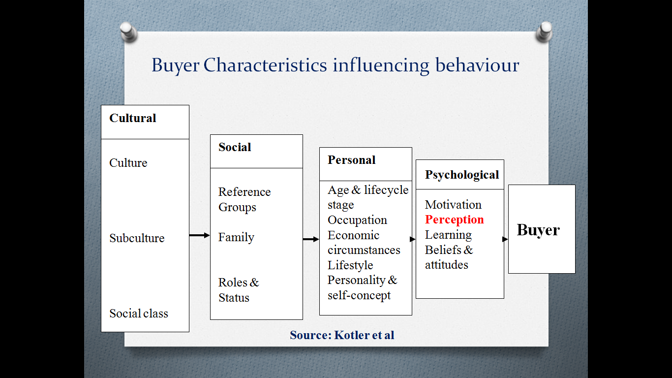 impact of brand image on consumer buying behaviour of smartphones Impact of brand image and advertisement on consumer advertisement on consumer buying behavior in the kanyakumari district international journal of research in.