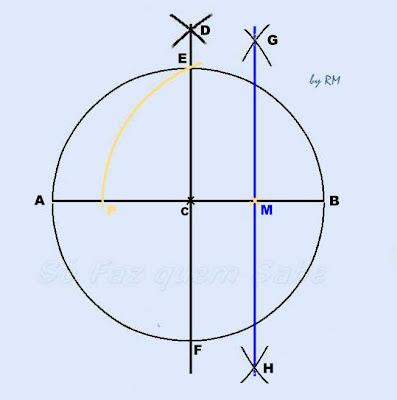 Circunferência com o procedimento para a determinação de sua quinta parte