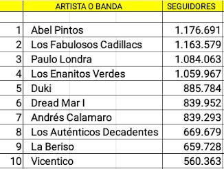 Las diez cuentas argentinas de artistas en actividad con mas seguidores en Spotify (20/08/18)