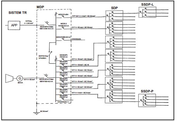 Diagram garis tunggal pada instalasi listrik info elektro pada diagram garis tunggal ini selain pembagian grup pada phb utamacabang subcabang juga menginformasikan jenis beban ukuran dan jenis penghantar ccuart Choice Image