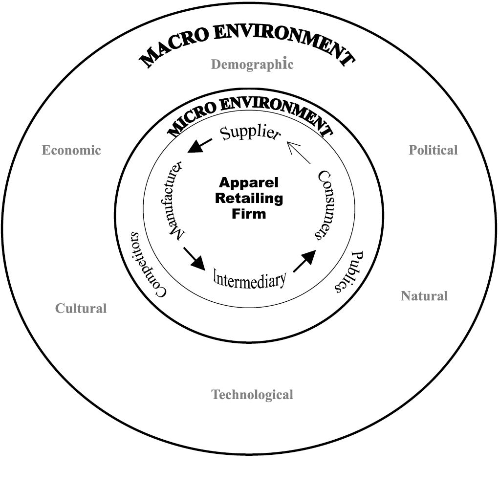 macro environment challenges The macro environment – six forces in the environment of a business written by maximilian claessens 26th february 2015 the company is not alone in doing business.