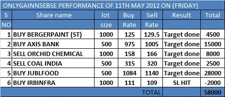 ONLYGAIN PERFORMANCE OF 11TH MAY 2012 ON (FRIDAY)
