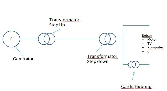 Pembangkit daya listrik dunia elektro komponen sistem tenaga listrik ccuart Gallery
