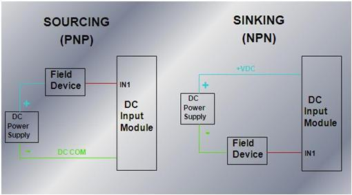 a4 sourcing and sinking concept in plc plc, plc ladder, plc ebook  at gsmportal.co