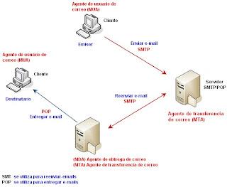 Servicios http https smtp y pop for Protocolo pop