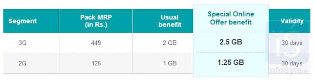 Get 25% extra data on airtel 2G or 3G data packs of Rs.125 and Rs.449