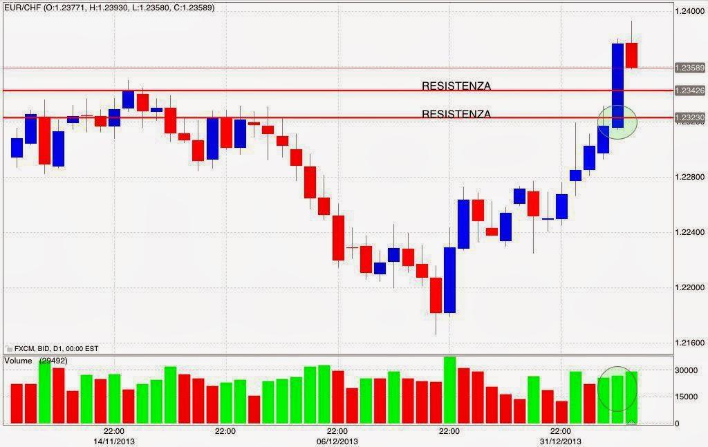 strategie per guadagnare nel mercato forex