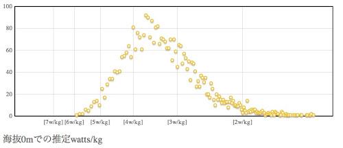 乗鞍2009年大会の海抜0mにおける推定パワーウェイトレシオの分布