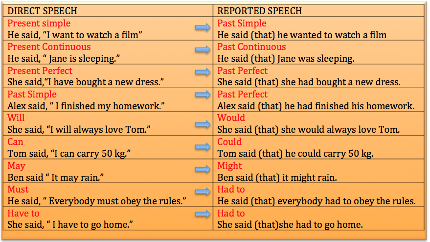 Reported Speech on Ordinal Numbers