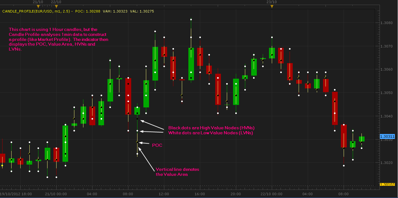 Forex trading using market profile