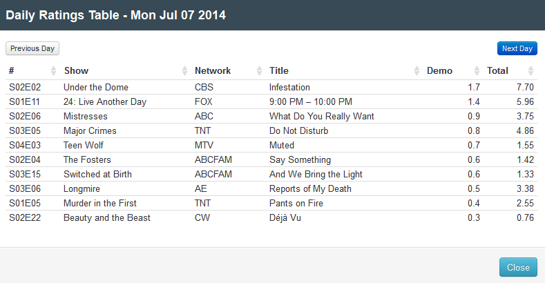 Final Adjusted TV Ratings for Monday 7th July 2014