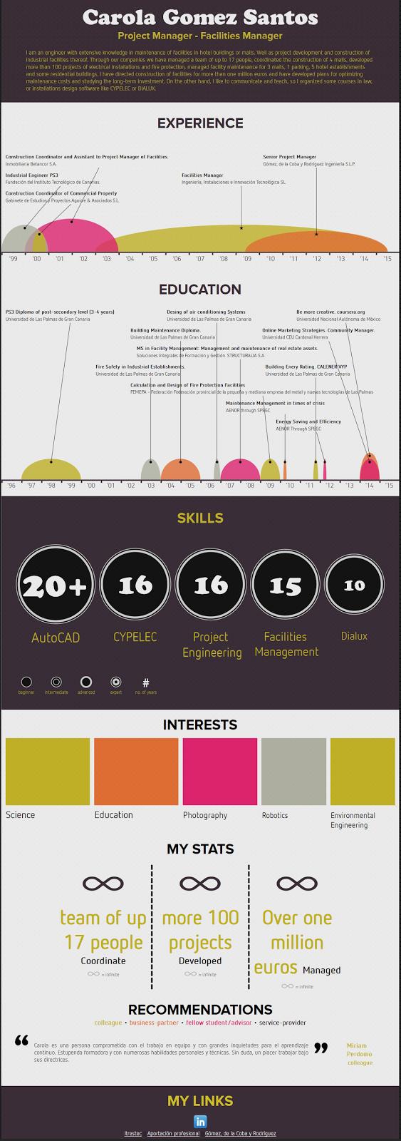 Curriculum. Nuevos formatos. | Ingeniería y Ciencia