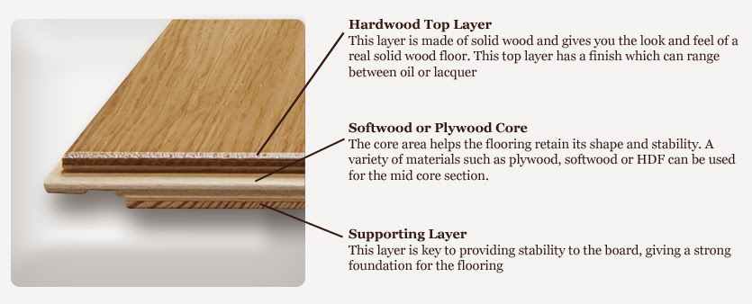 House Construction In India Floors Engineered Wood