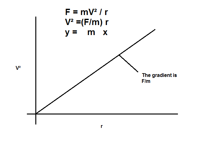 centripetal force equation. from the graph, constant in equation is centripetal force / mass.