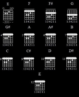 Kunci-Kunci Dasar Pada Gitar